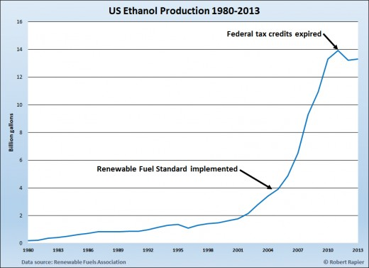 The Renewable Fuel Standard along with government incentives pushed ethanol production in the US to exponential growth.