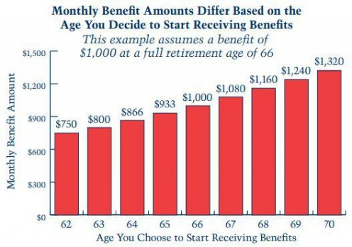 Social Security estimates do not include the impact from income taxes. Chart source: Social Security Administration