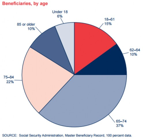 Beneficiaries by age. Source: Social Security Administration