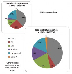 Reasons for the Changes to Global Electricity Generation between 1973 and 2006