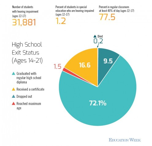 chart from edweek.org. This shows the graduation rate of students with hearing impairments.
