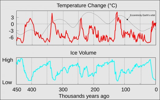 Earth's temperatures have never been constant. But when the reference points are dislocated the interpretations are most probably false. Temperature change corresponds to the eccentric orbit of earth around the sun.