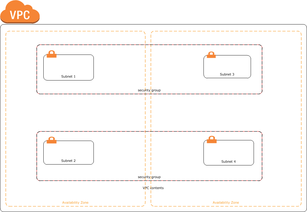 Set up an AWS Virtual Private Cloud (VPC) with AWS