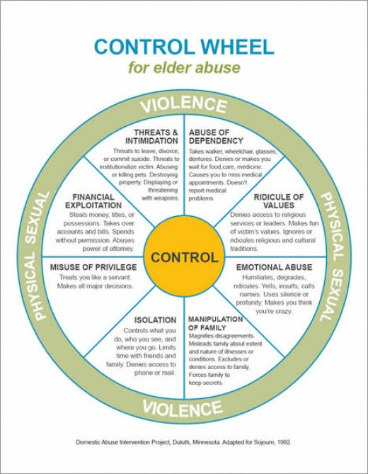 the victims of elder abuse essay Compared with their peers, victims of elder abuse are also three times more likely  to be admitted to the hospital and four times more likely to be.