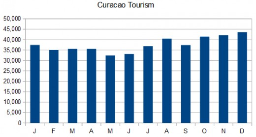 Stopover tourism by month. Graphic copyright Scott Bateman; data source: Caribbean Tourism Organization