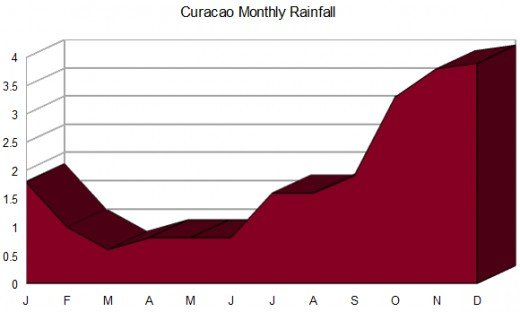 This Curacao monthly rainfall chart over a 30-year period shows a dry season in winter and spring and a wet season late in the year. Graphic copyright Scott Bateman; data source: Meteorological Service of the Netherland Antilles and Aruba