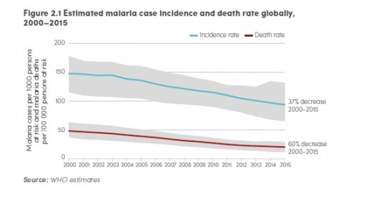 Global decrease in Malaria cases and deaths