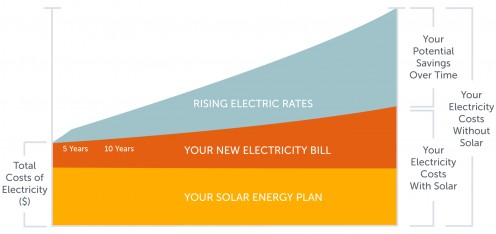 Sungevity outlines the savings associated with going solar.