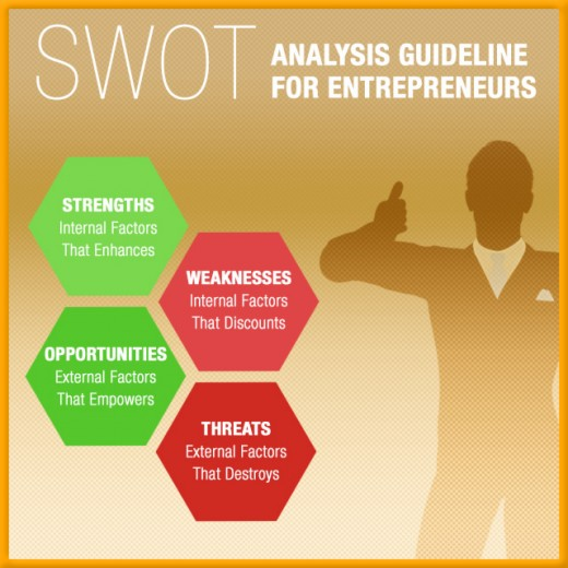 Use this SWOT analysis to determine whether you're ready to start a business.