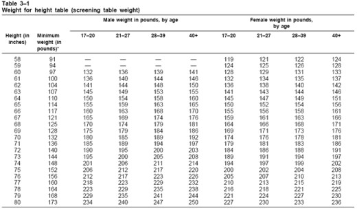 U.S. Army height-weight table