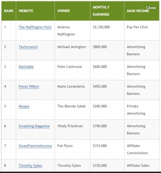 Top 10 ways of earning money online youtube