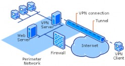 How To Setup a Virtual Private Network in Linux