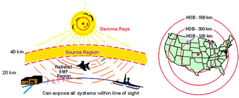 EMP range and impact