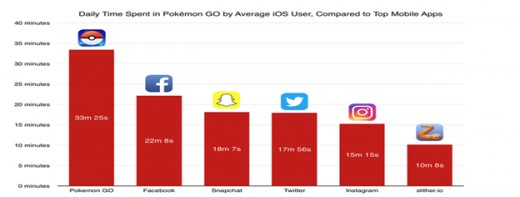 User statistics of POKEMON GO rising rapidly.