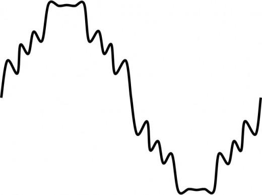 Harmonic Voltage Distortion