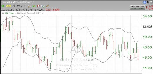 Autonation's stock price oscillates but tends to always stay between its Bollinger Bands.
