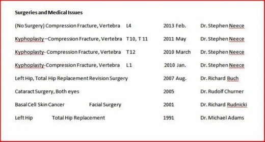 A list of the patient's surgeries along with the date and type of medical issues is important.