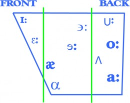 Vowel chart, simplified