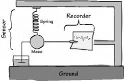 Quakefinder- A seismologist