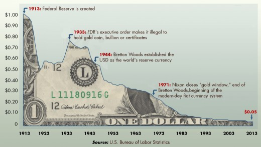 It Cost More to Make the U.S. Dollar?