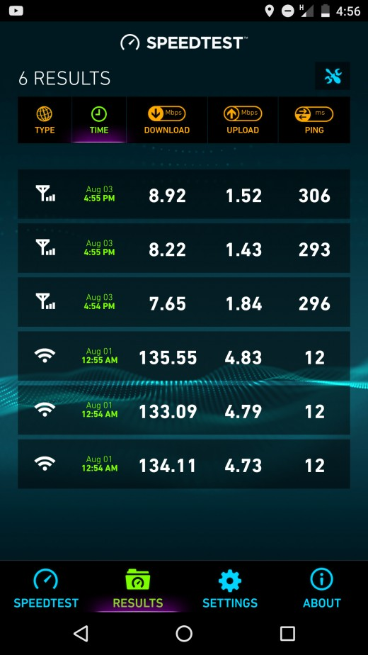 The Top 3 scores are the FreedomPop on At&t Data Speeds