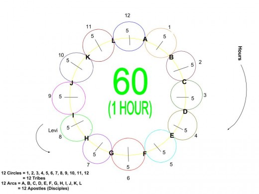 An Arc = An Apostle = One Hour, A Circle = 60 Minutes = A Tribe = One Hour. The diagram represents heaven and earth in one hour. Heaven is made up of the twelve arcs and earth is made up of the twelve circles.