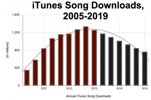 What will become of  the Digital Music Download?