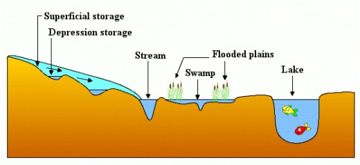 Better Water Storage Facilites