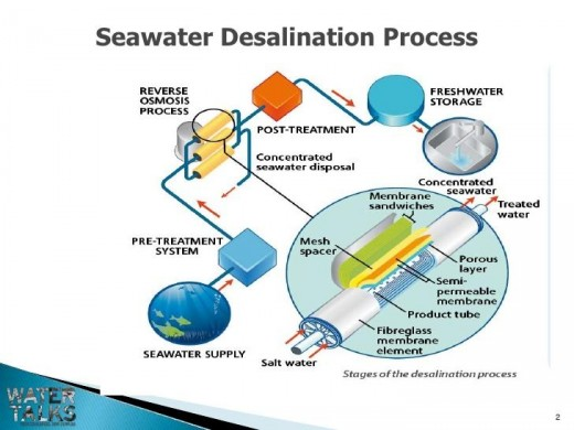 Desalination of Sea Water to Make it Consumable