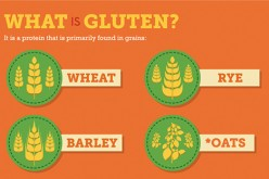 Learn everything you need about Gluten Intolerance.