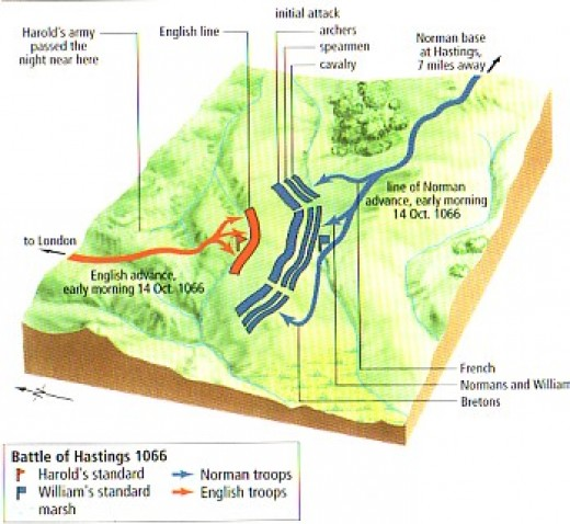 A battle was forced on Harold before he reached his desired position above Hastings, where the road ran uphill between marsh and woodland. He wanted to hold the duke and starve his forces of supplies, his own ships stopping re-supply