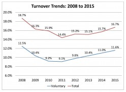 Turnover Trends from 2008 to 2015