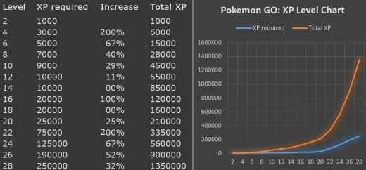 Here's a table to show the XP needed to reach each level