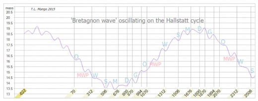 The Hallstatt cycles and the Bretagnon wave cycles offer the best explanation of the PDO cycles. PDO at its turn causes absorption and release of CO2 of the oceans.