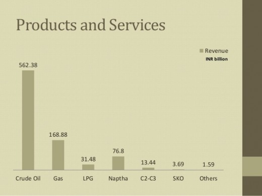 ONGC Products and Services