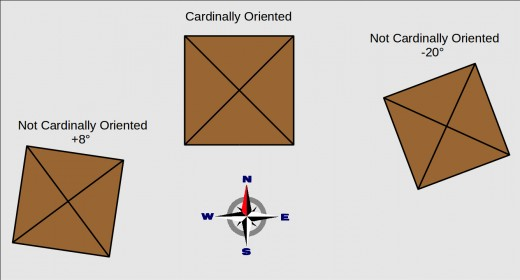 The pyramids of Giza are exactly cardinally oriented. Most of the pyramids and temples around the world are NOT cardinally oriented. What happens when we mass process these data?