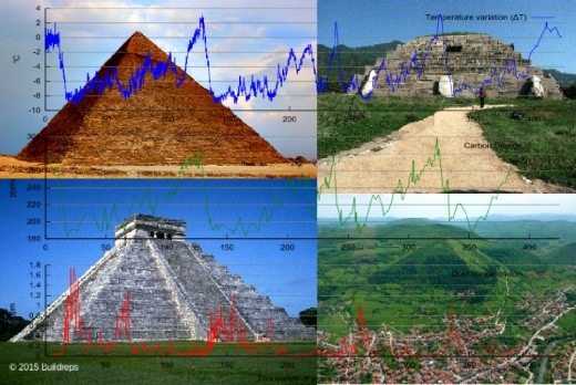 Why the Orientation of Pyramids Correlates with Ice Ages