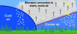 What Causes Thundersnow Storms?