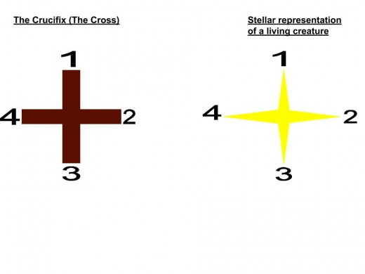 The Plus Sign and a Star are used to represent the four living creatures. The Plus Sign (+) means the Crucifix - the Cross.