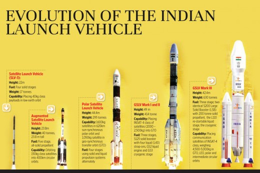 Evolution of the Indian Launch Vehicle