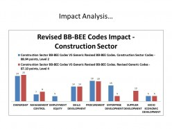 Constructing BB-BEE points, It has become harder. Construction Sector Codes repealed