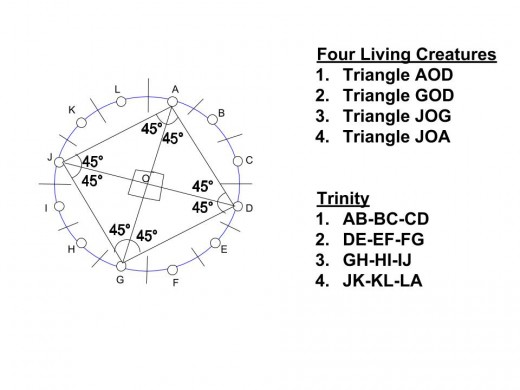 Trinity in this diagram means three Apostles in one Living Creature, i.e, AOD = AB-BC-CD, GOD = DE-EF-FG, JOG = GH-HI-IJ, JOA = JK-KL-LA.