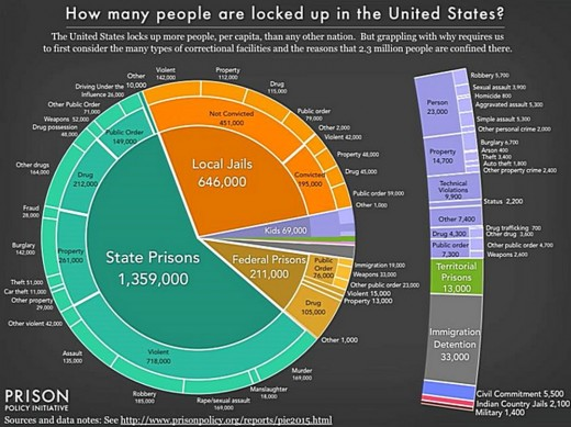 The American Gulag: 2.3 million people caged for real crimes and victimless non-crimes