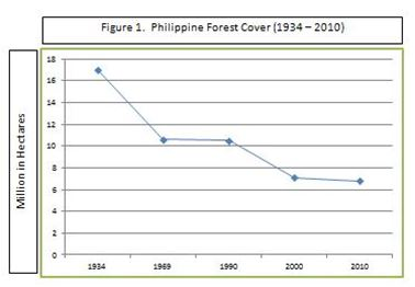 Trends of Forest Cover in the Philippines