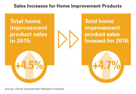 The Home Improvement Market for 2016