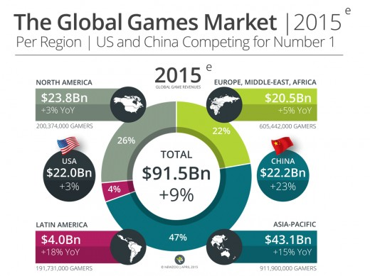Global Gaming in 2015