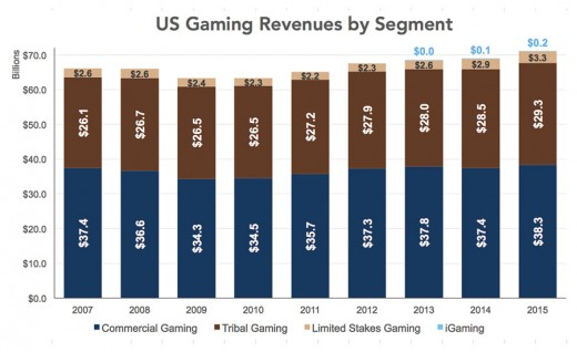 US Gaming Revenue 2016