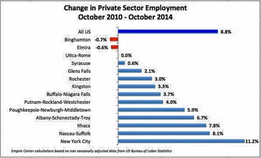Upstate vs Downstate Employment Changes between 2010 and 2014
