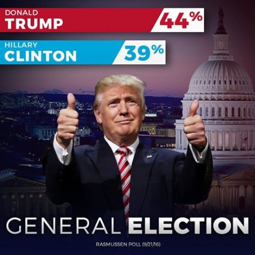 Trump Winning in Recent Rasmussen Poll