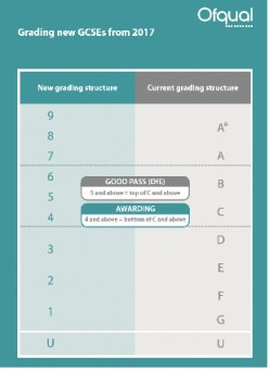 The parent's guide to the new maths grading system at GCSE